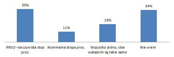 pyt2_wskaznik_lipiec2014