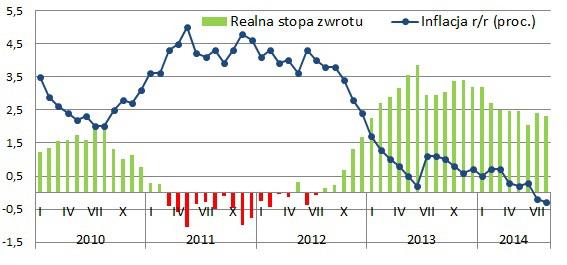 deflacja_sponsoruje_wysokie_zyski