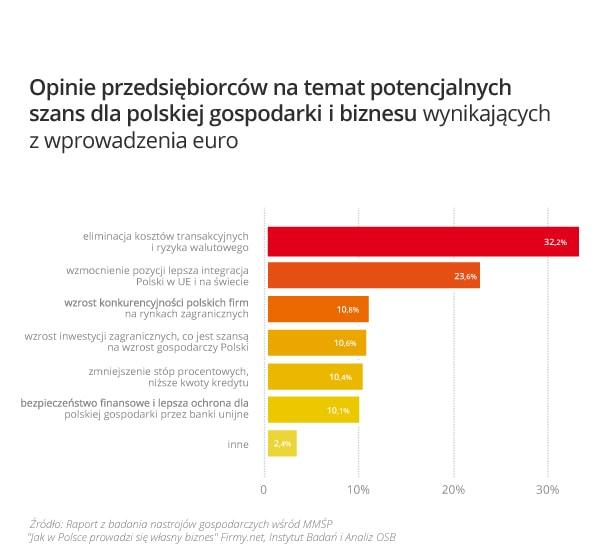 wykres_1_opinia_o_szansach_wynikajacych_w_wprowadzenie_euro_w_polsce