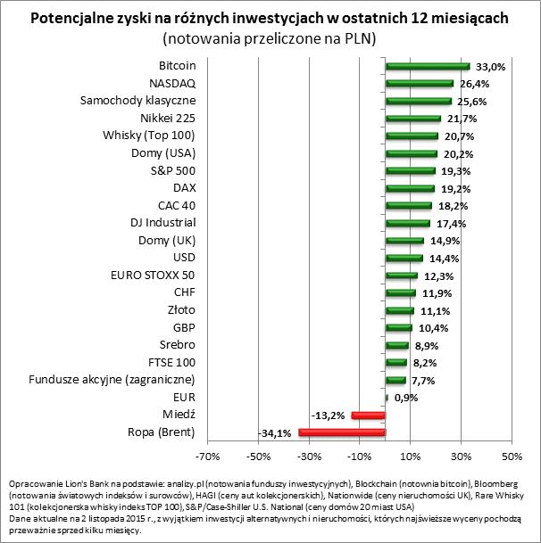 2015 11 10 wykres1