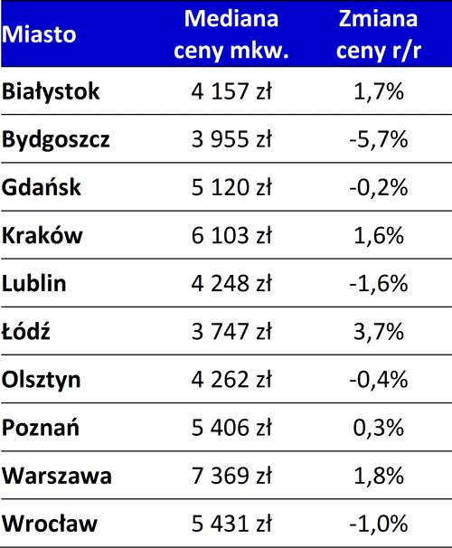 2015_11_23-ceny-tabela