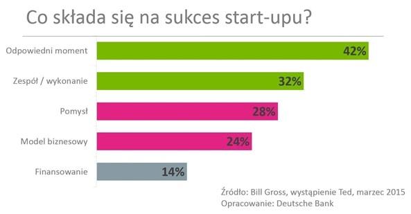 co składa sie na sukces start-upu