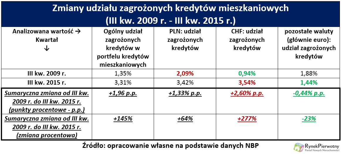 28.12 Zagrożone kredyty RP tab.1