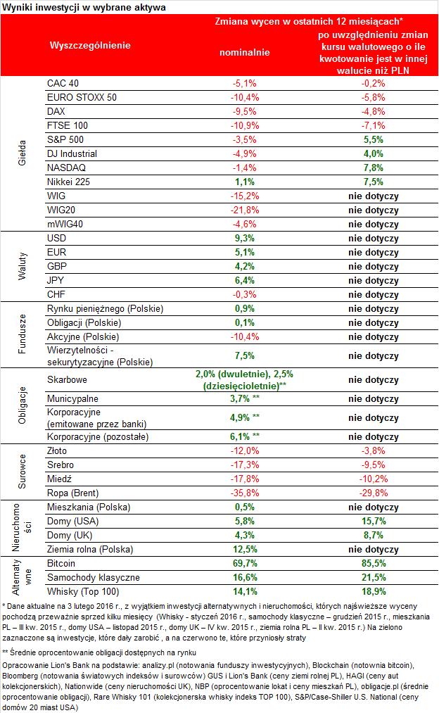2016 02 05 tabela 1