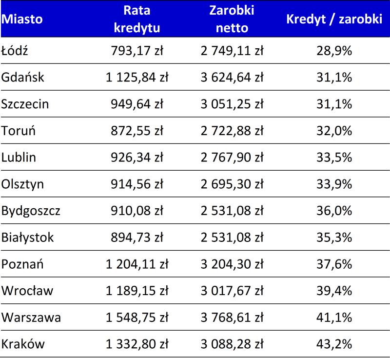 2016_02_08-kredyt_zarobki-tabela