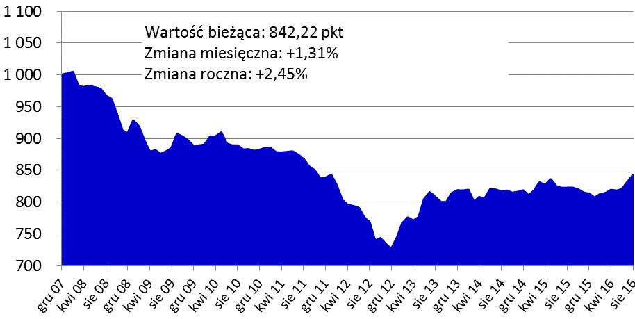 2016_09_27-ceny_mieszkan-wykres