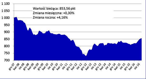 2016_11_23-indeks_cen_transakcyjnych