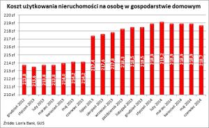 2014 07 15 wykres 2