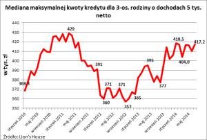 2014 07 16 wykres 1