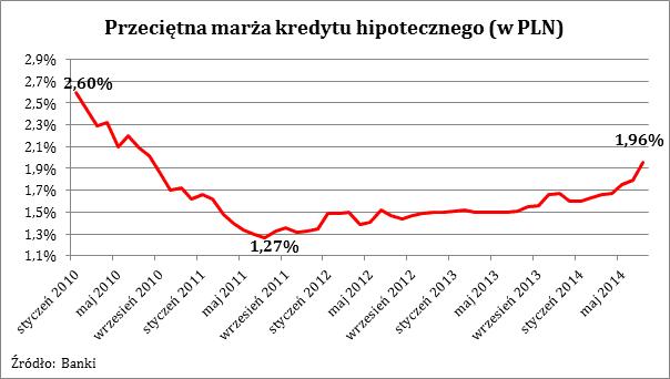 2014 07 22 Wykres 2