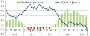 lokaty_inflacja_sierpien2014