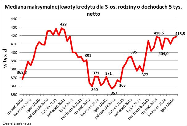 2014 09 03 Wykres 2