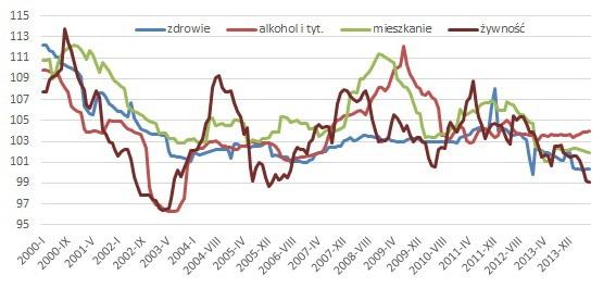 ceny_uchronia_nas_przed_deflacja