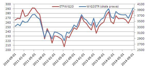 inwestowanie_w_indeks