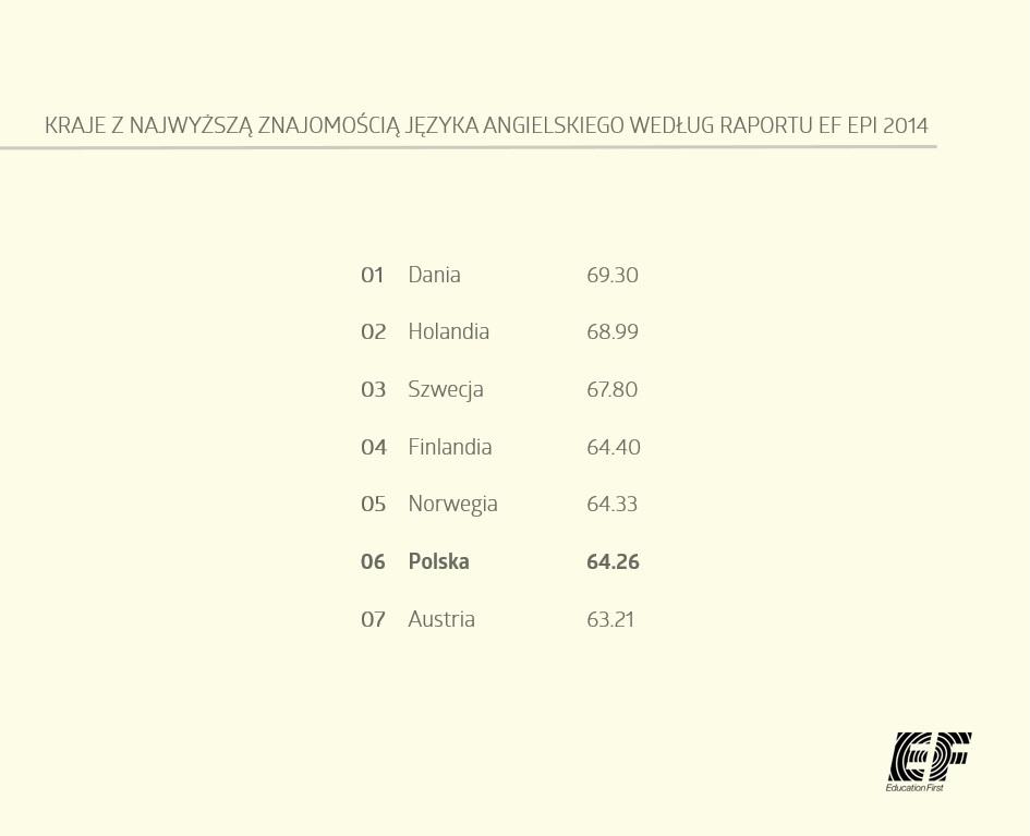 Kraje najlepiej posługujące się językiem angielskim (1)