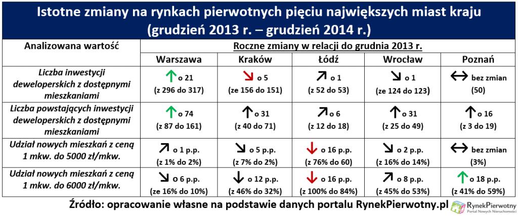 Zmiany oferta deweloperów 2014 r.tab.1