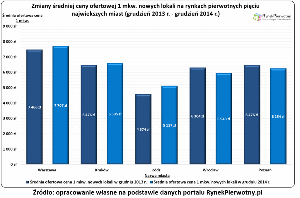 Zmiany oferta deweloperów 2014 r.wyk.1