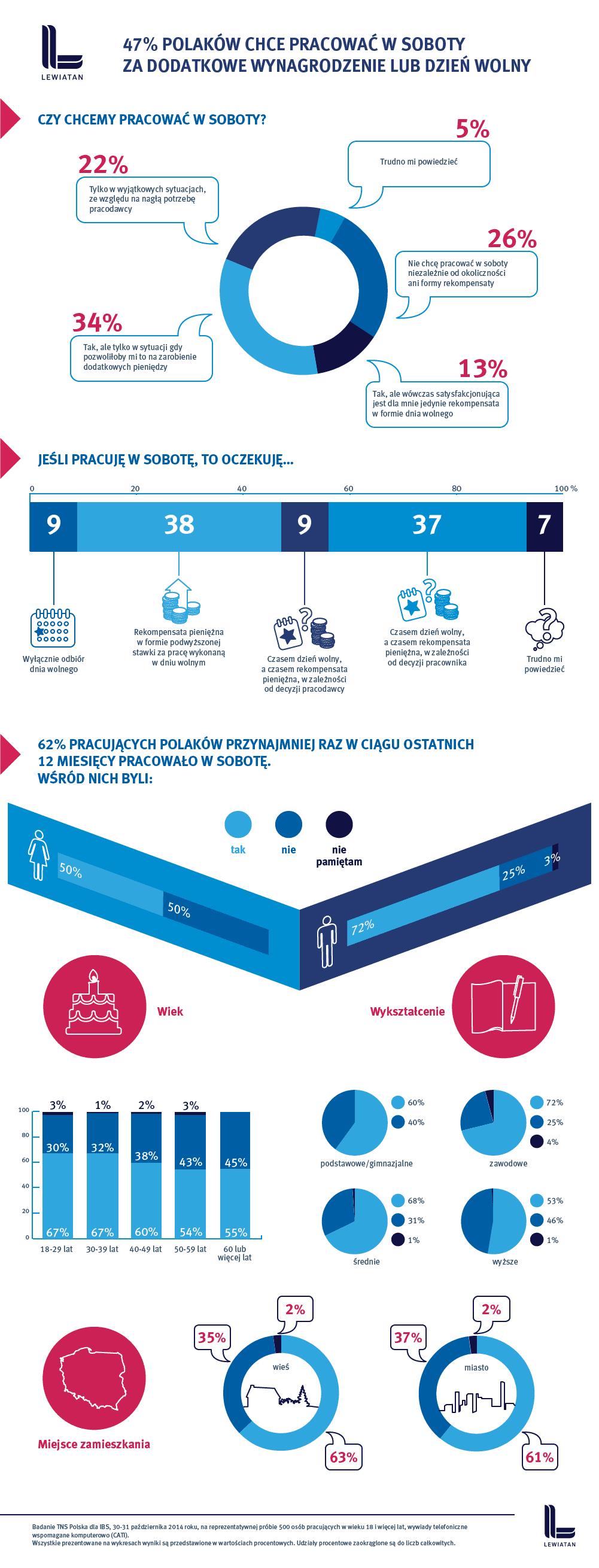 lewiatan_infografika_poprawki3-03