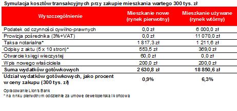 wklad_wlasny_t2