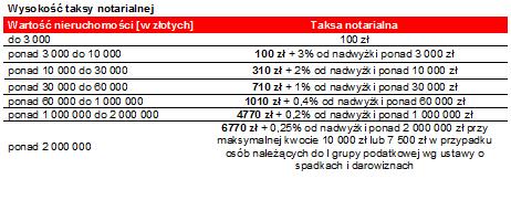 wklad_wlasny_t3