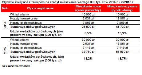 wklad_wlasny_t4