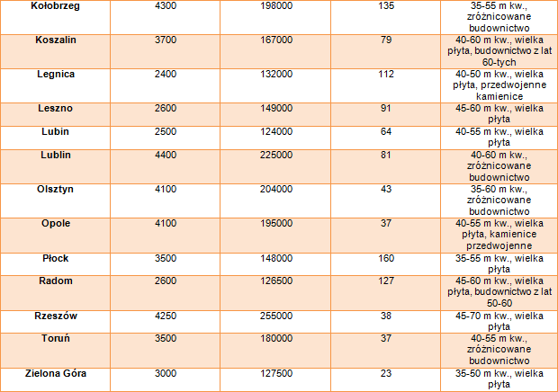 Tabela-miasta cz 2