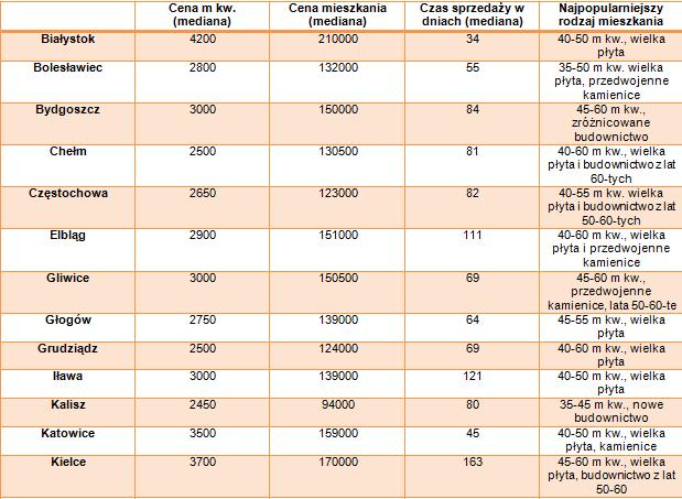 Tabela-miasta cz1