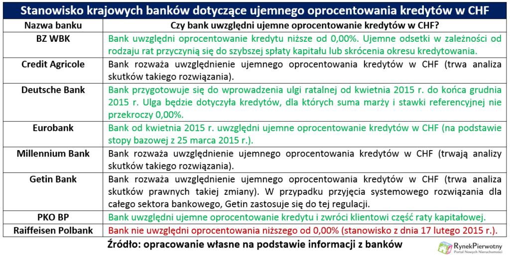 Banki zwrot odsetek RP tab.1