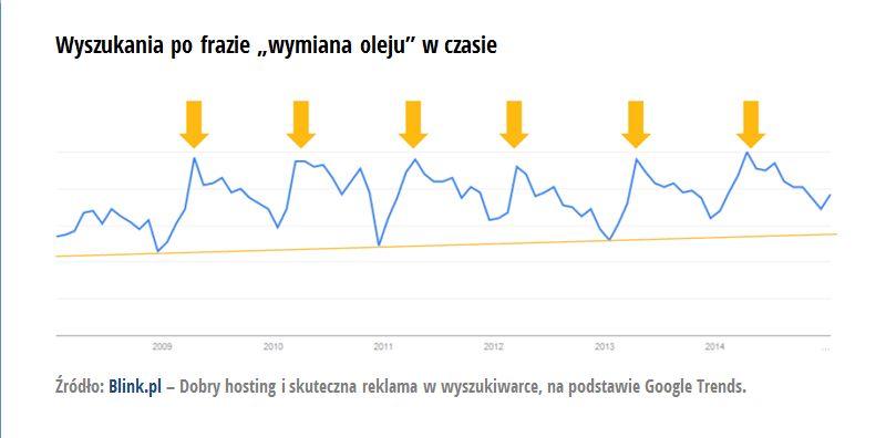 wykres_2_wymiana-oleju