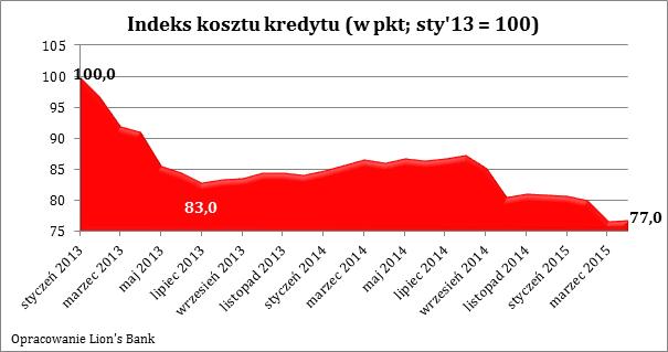2015 04 27 wykres 1