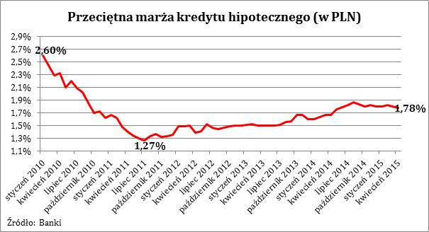 2015 04 27 wykres 2