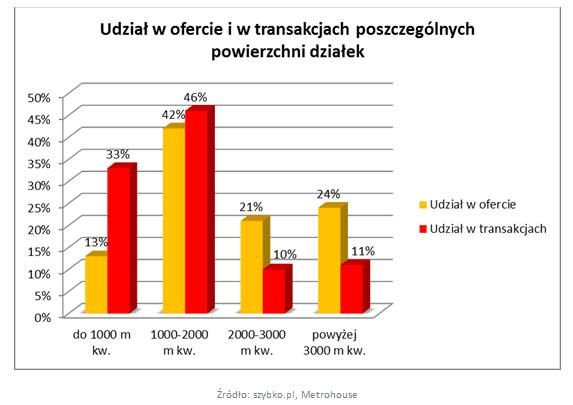 grunty udzial w ofercie i transakcjach 21 04 15