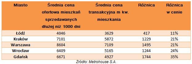 Ceny mieszkan sprzedawanych ponad 1000 dni