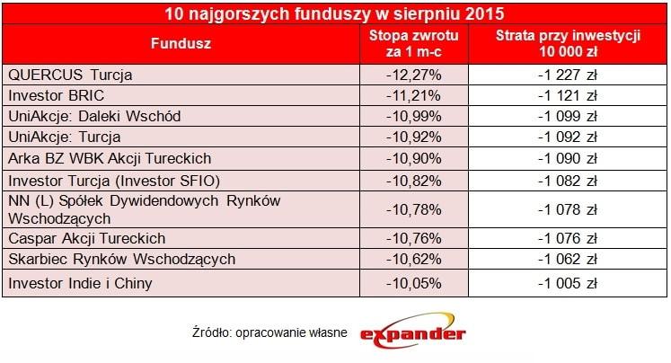 10_najgorszych_funduszy_w_sierpniu_2015