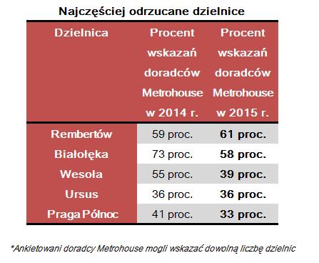 Odrzucane_dzielnice_Warszawy_2015