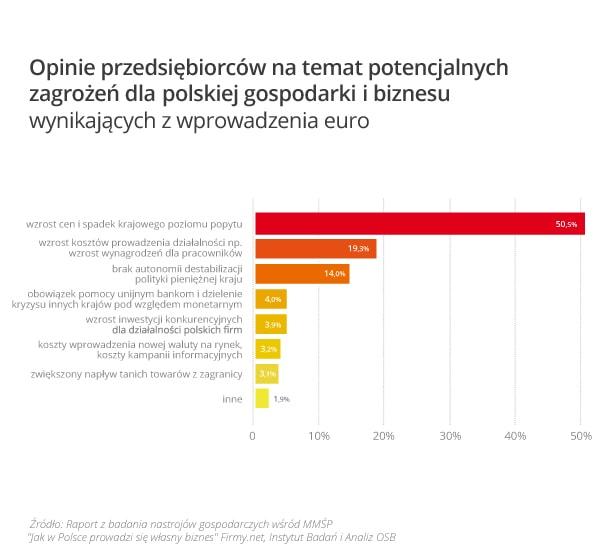 wykres_2_opinia_o_zagrozeniach_wynikajacych_w_wprowadzenia_euro_w_polsce...
