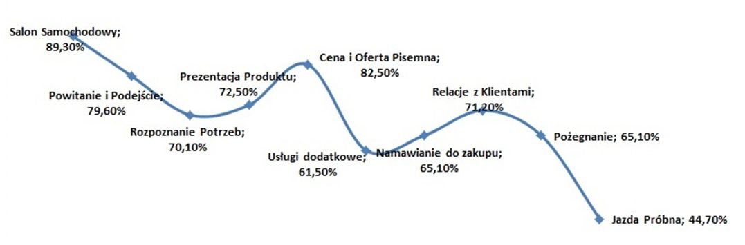 Wykres 1 - Średni wynik dla wszystkich salonów