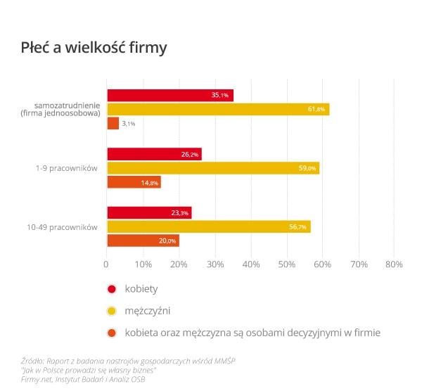 wykres_1_płeć_a_wielkość_firmy