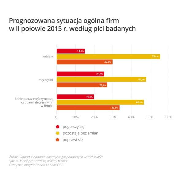 wykres_2_prognozowana_sytuacja_ogólna_firm_według_płci