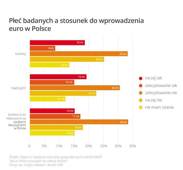 wykres_3_płeć_badanych_a_stosunek_do_wprowadzenia_euro_w_polsce