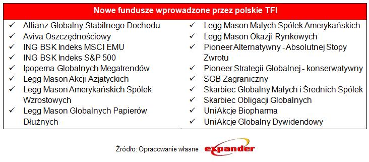 nowe_fundusze_wprowadzone_przez_polskie_tfi