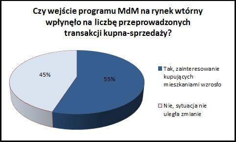 wykres_liczba_transakcji