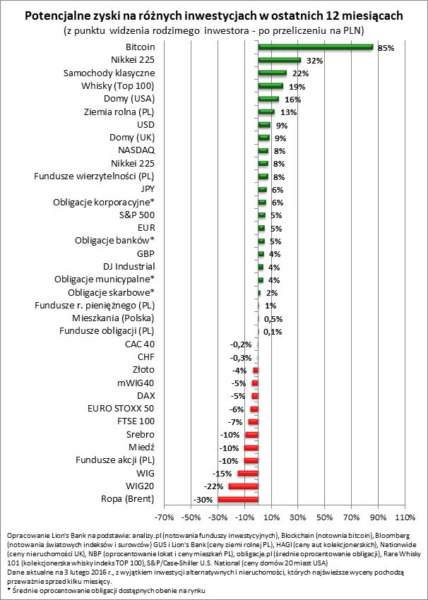 2016 02 05 wykres 1