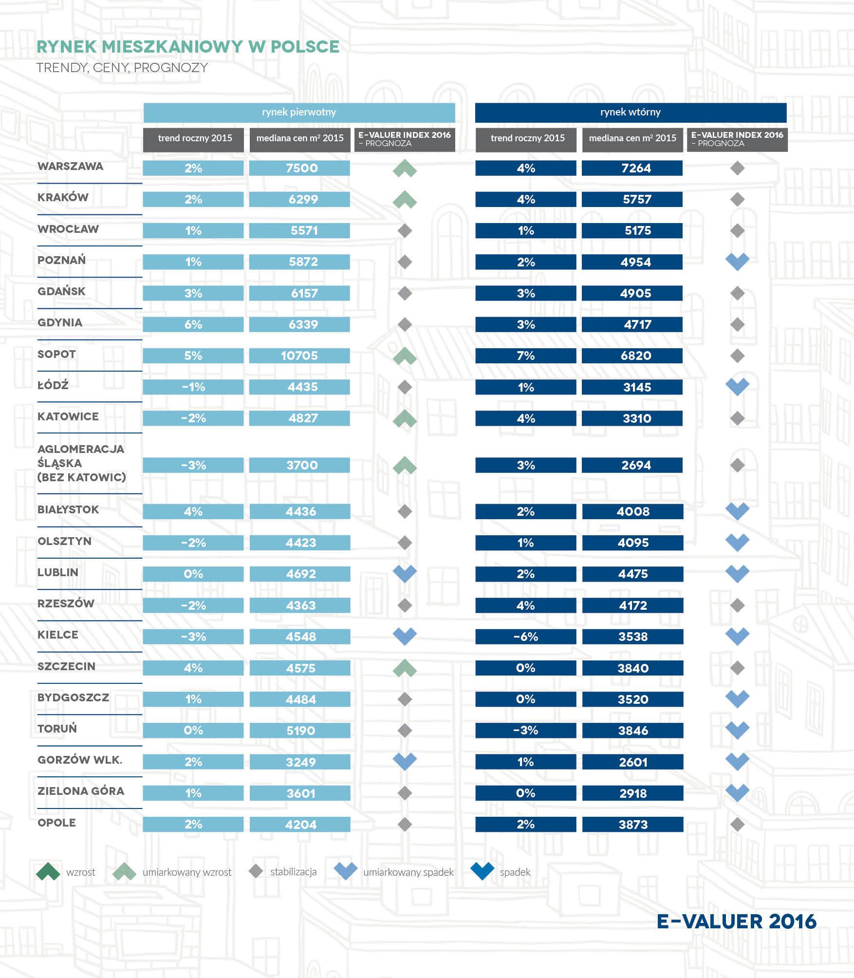 E-VALUER 2016_Prognozy dla miast