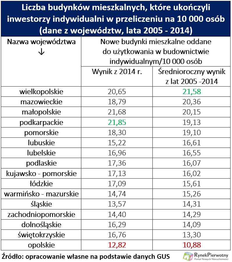Polacy domy 2015 RP tab.1