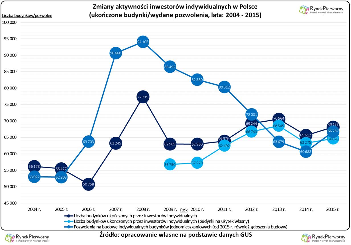 Polacy domy 2015 RP wyk.1