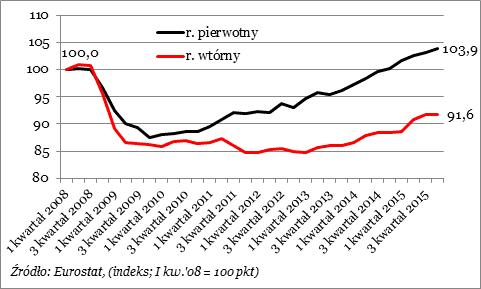 2016 06 21 wykres 1