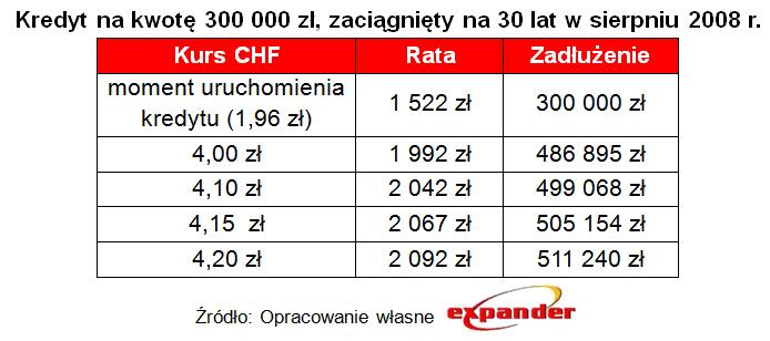 kredyt_na_kwote_300_000_zl