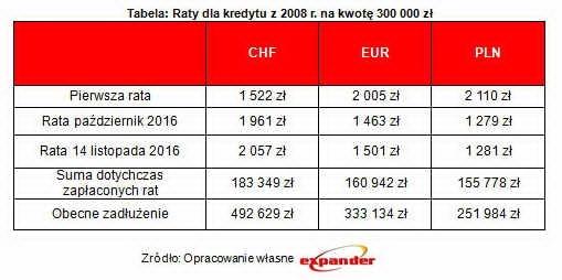 tabela_raty_dla_kredytu_z_2008_r_na_kwote_300_000_zl