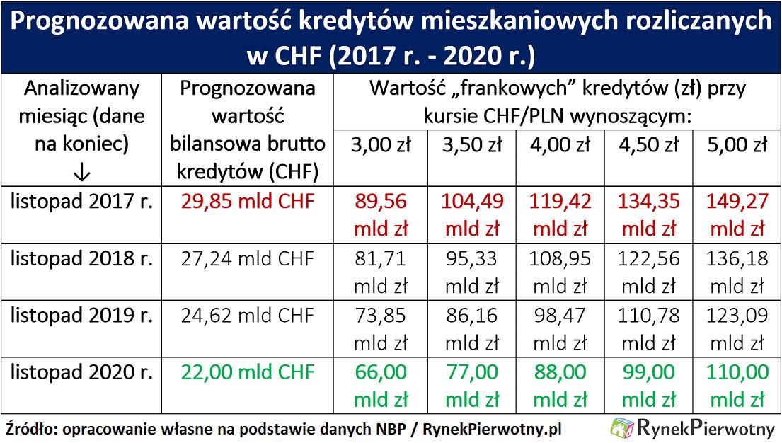 zadluzenie-frankowcow-rp-tab-1